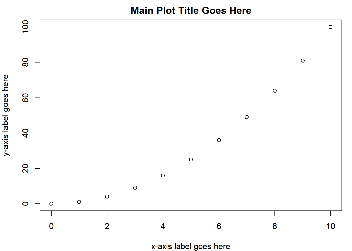 Chapter 2 Base R Plotting Basics | Introduction to R for